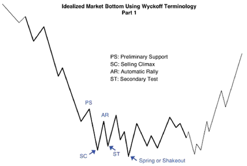 Supply/Demand, VSA, Wyckoff with Petefader - BabyPips com