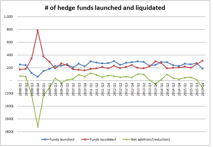 Hedge fund launches and liquidations